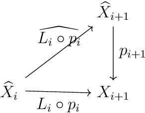Figure 2 for Equivariant neural networks and equivarification