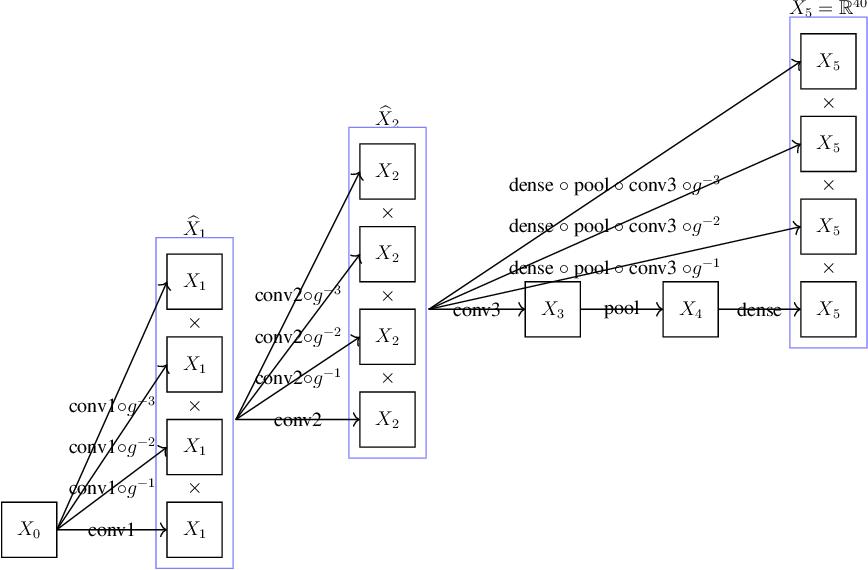 Figure 3 for Equivariant neural networks and equivarification
