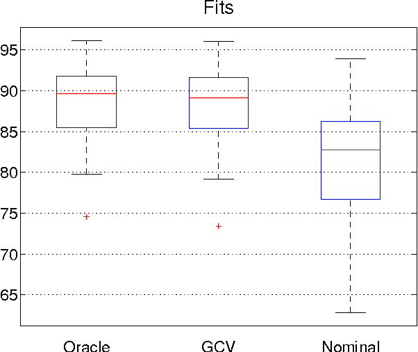 Figure 4 for The Generalized Cross Validation Filter