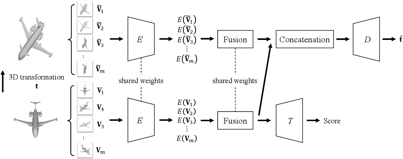 Figure 1 for Self-Supervised Multi-View Learning via Auto-Encoding 3D Transformations