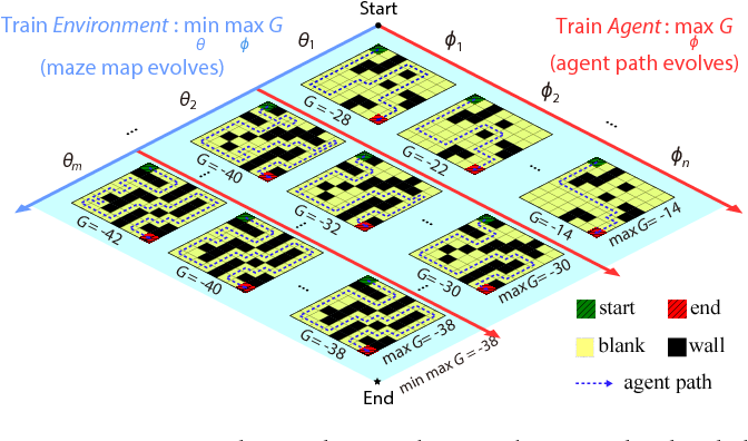 Figure 1 for Learning to Design Games: Strategic Environments in Reinforcement Learning