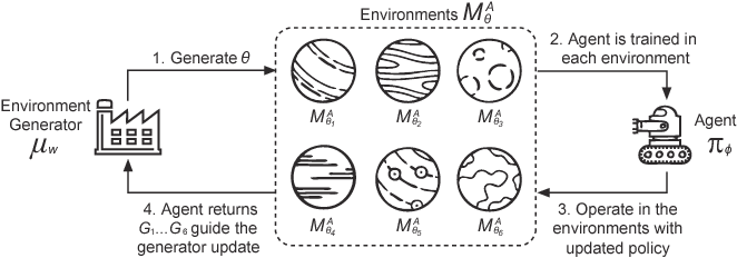 Figure 2 for Learning to Design Games: Strategic Environments in Reinforcement Learning