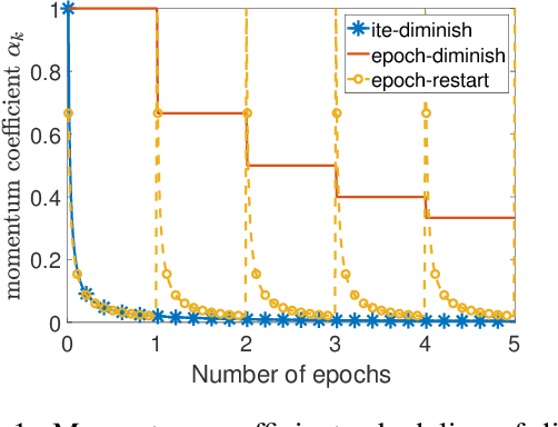 Figure 1 for Momentum Schemes with Stochastic Variance Reduction for Nonconvex Composite Optimization