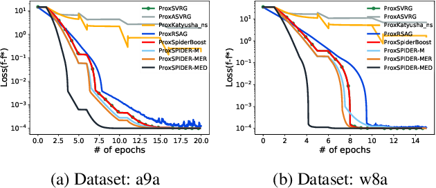 Figure 4 for Momentum Schemes with Stochastic Variance Reduction for Nonconvex Composite Optimization
