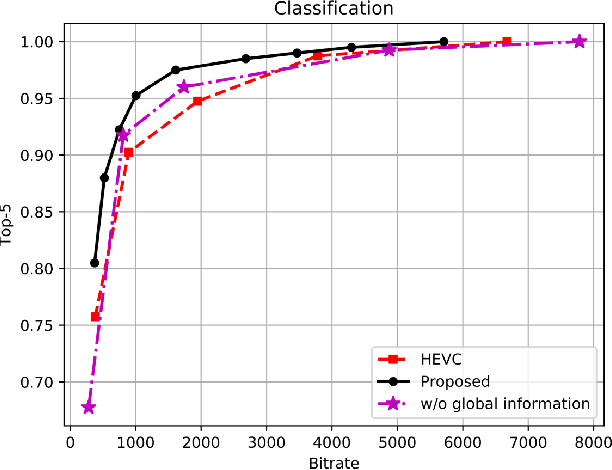 Figure 2 for Task-driven Semantic Coding via Reinforcement Learning