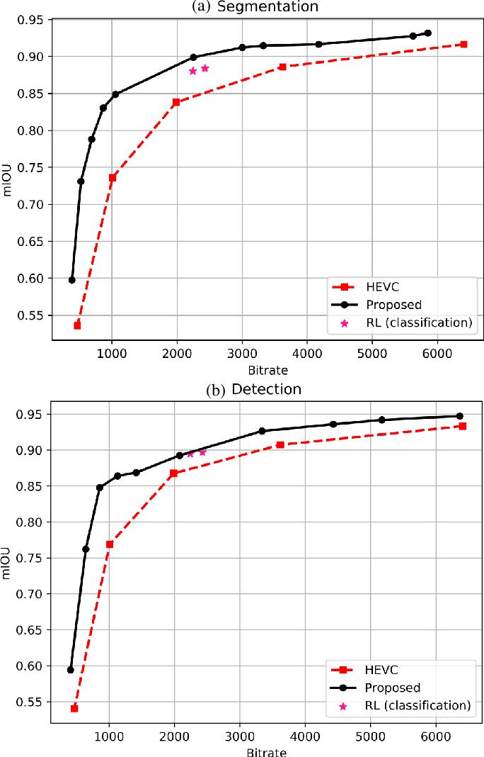 Figure 3 for Task-driven Semantic Coding via Reinforcement Learning
