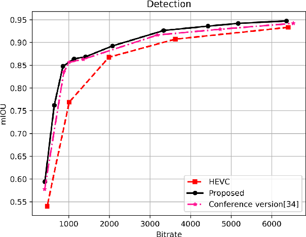 Figure 4 for Task-driven Semantic Coding via Reinforcement Learning