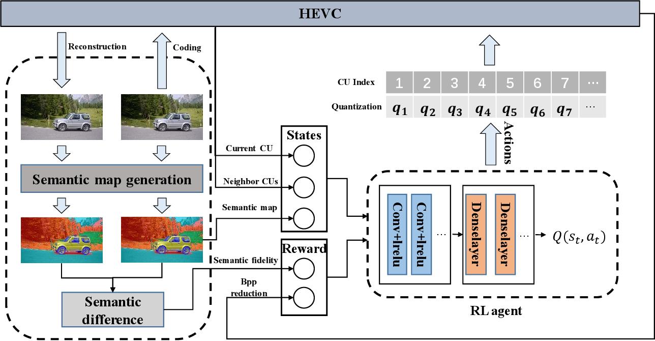 Figure 1 for Task-driven Semantic Coding via Reinforcement Learning