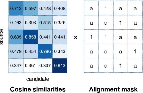 Figure 4 for Zero-Shot Translation Quality Estimation with Explicit Cross-Lingual Patterns
