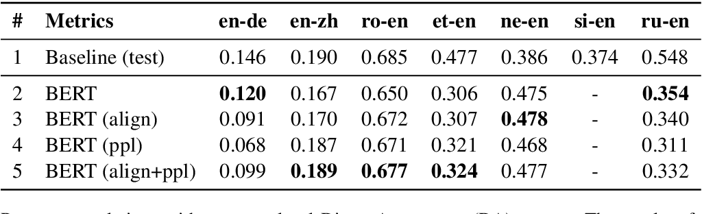 Figure 2 for Zero-Shot Translation Quality Estimation with Explicit Cross-Lingual Patterns
