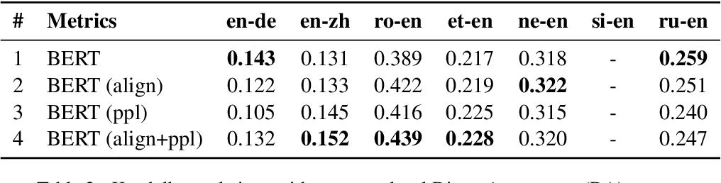 Figure 3 for Zero-Shot Translation Quality Estimation with Explicit Cross-Lingual Patterns