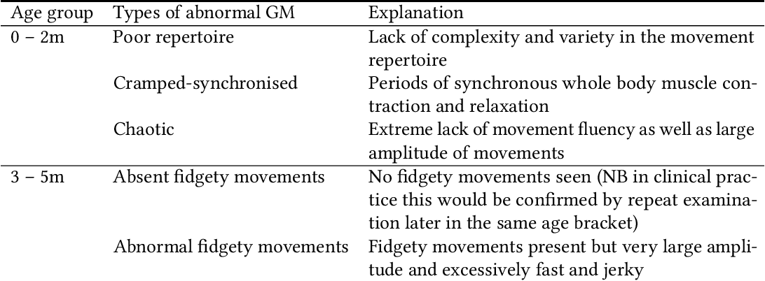 Figure 1 for Towards Reliable, Automated General Movement Assessment for Perinatal Stroke Screening in Infants Using Wearable Accelerometers