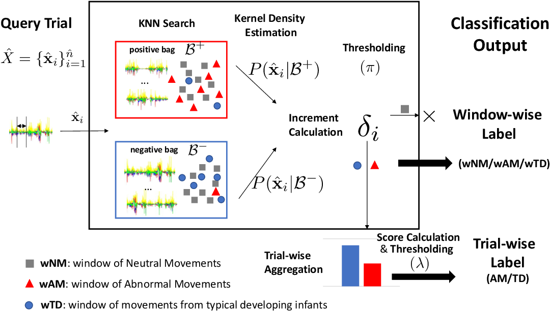Figure 4 for Towards Reliable, Automated General Movement Assessment for Perinatal Stroke Screening in Infants Using Wearable Accelerometers