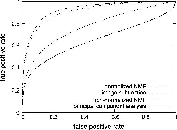 Figure 2 from Autofluorescence Removal by Non-Negative Matrix