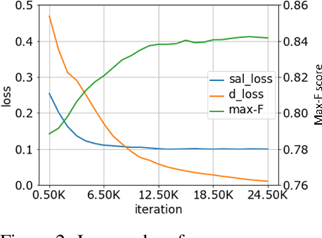 Figure 3 for Few-Cost Salient Object Detection with Adversarial-Paced Learning