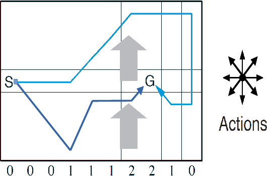 Figure 2 for Active Inference for Stochastic Control