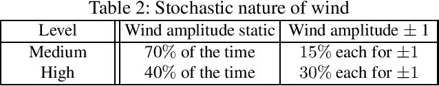 Figure 3 for Active Inference for Stochastic Control