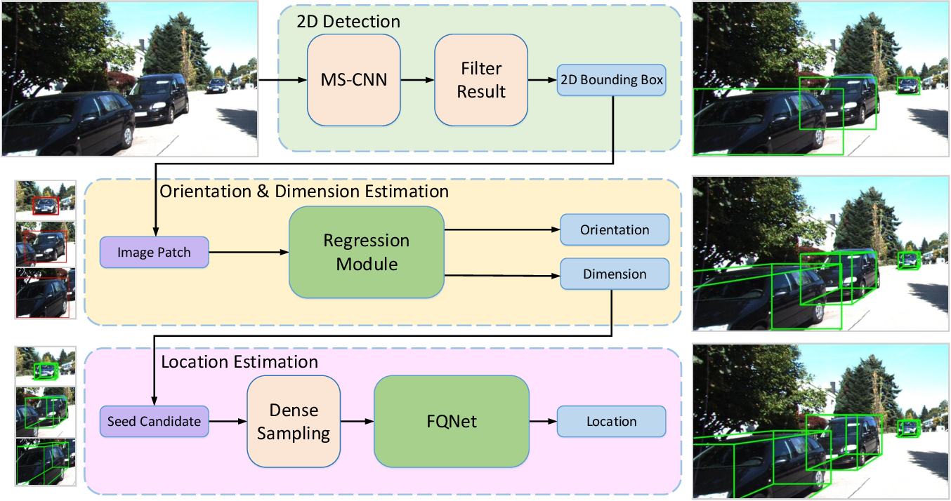 Figure 3 for Deep Fitting Degree Scoring Network for Monocular 3D Object Detection