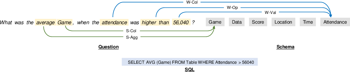 Figure 1 for Improving Text-to-SQL with Schema Dependency Learning