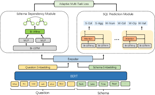 Figure 3 for Improving Text-to-SQL with Schema Dependency Learning