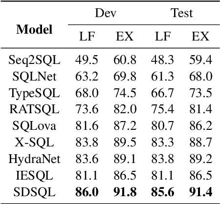 Figure 2 for Improving Text-to-SQL with Schema Dependency Learning