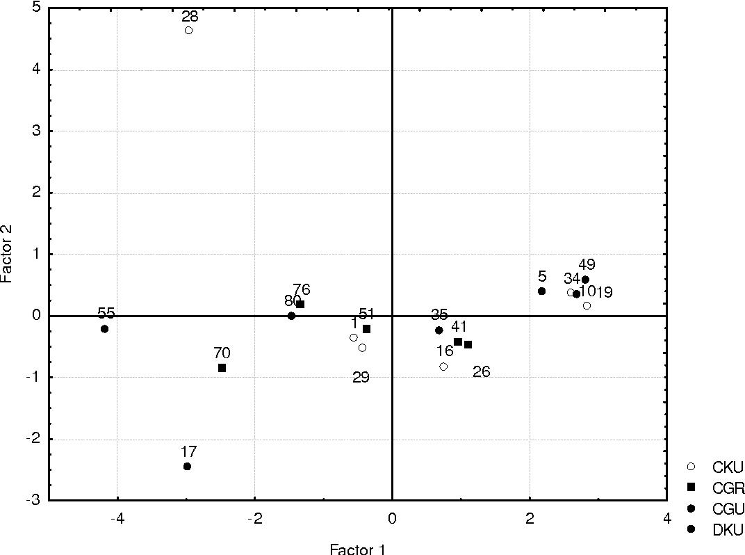 Organic Polluants In Swiss Compost And Digestate Semantic Scholar Dku 5 Circuit Diagram