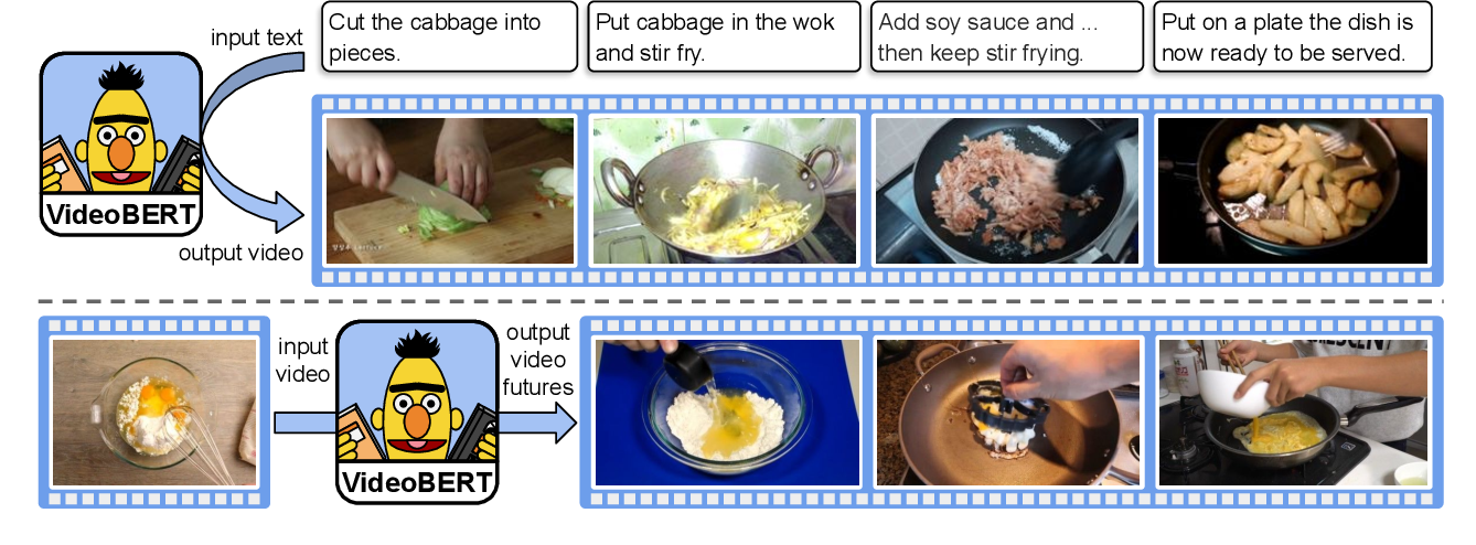 Figure 2 for VideoBERT: A Joint Model for Video and Language Representation Learning
