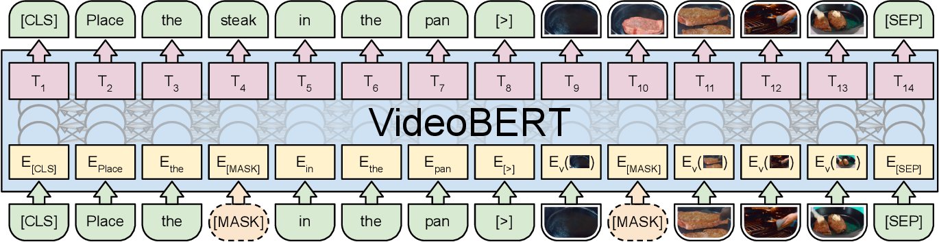 Figure 4 for VideoBERT: A Joint Model for Video and Language Representation Learning