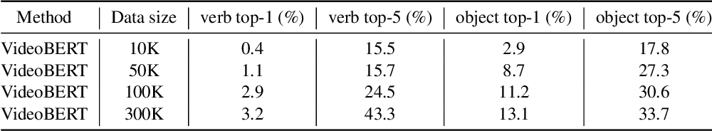 Figure 3 for VideoBERT: A Joint Model for Video and Language Representation Learning