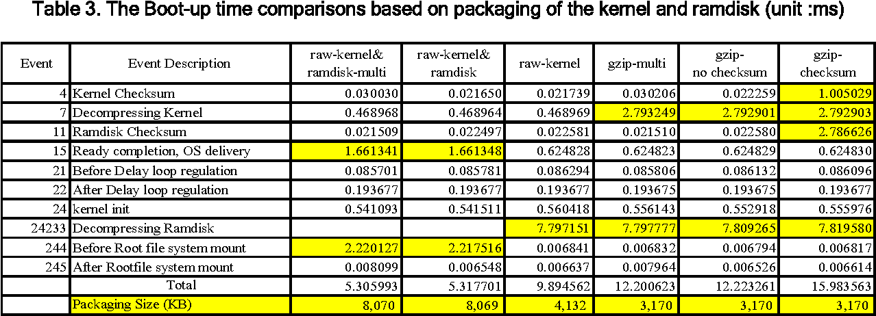 Table 3 from A Study on the Packaging for Fast Boot-up Time