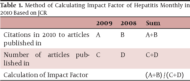 PDF] Citation Analysis of Hepatitis Monthly by Journal Citation