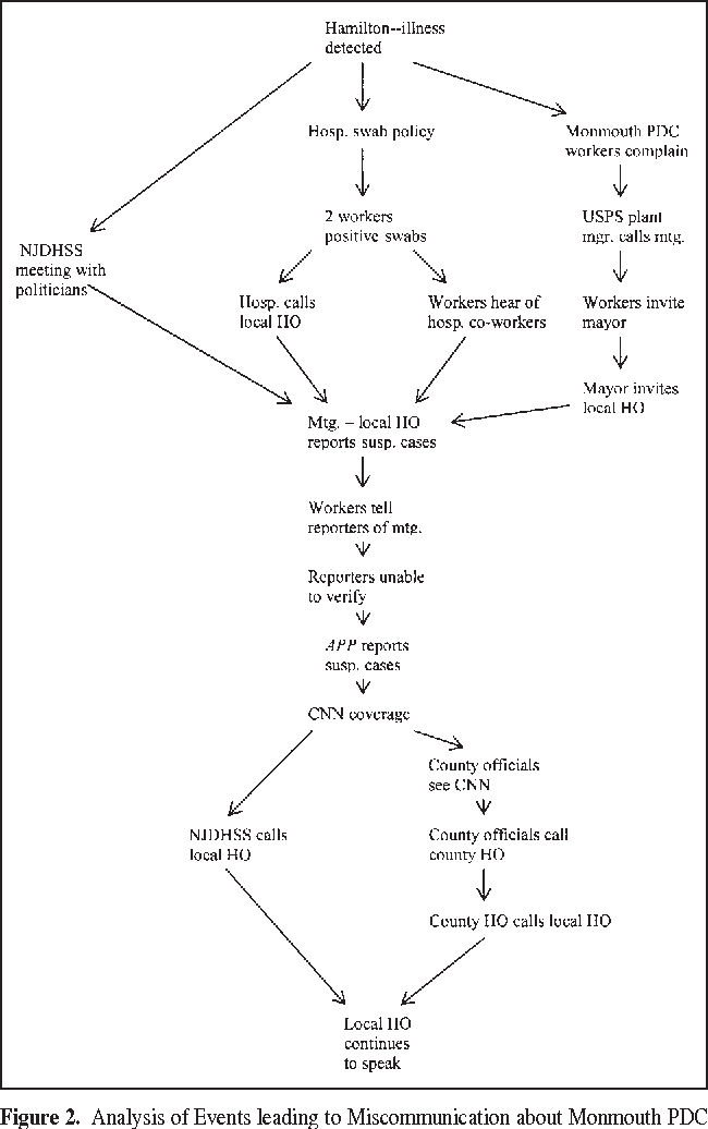 Figure 1 from Miscommunication during the Anthrax Attacks
