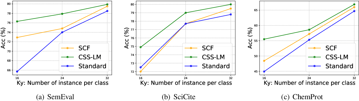 Figure 2 for CSS-LM: A Contrastive Framework for Semi-supervised Fine-tuning of Pre-trained Language Models
