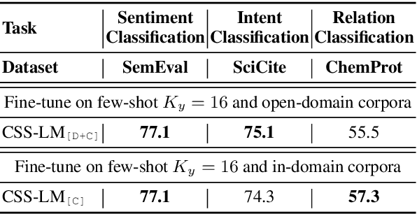 Figure 3 for CSS-LM: A Contrastive Framework for Semi-supervised Fine-tuning of Pre-trained Language Models
