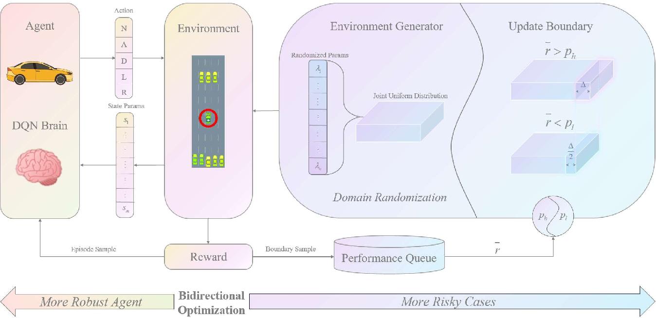 Figure 1 for DR2L: Surfacing Corner Cases to Robustify Autonomous Driving via Domain Randomization Reinforcement Learning