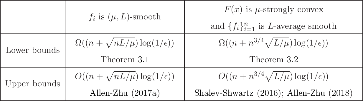 Figure 1 for Tight Lower Complexity Bounds for Strongly Convex Finite-Sum Optimization