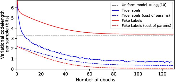 Figure 1 for The Description Length of Deep Learning Models