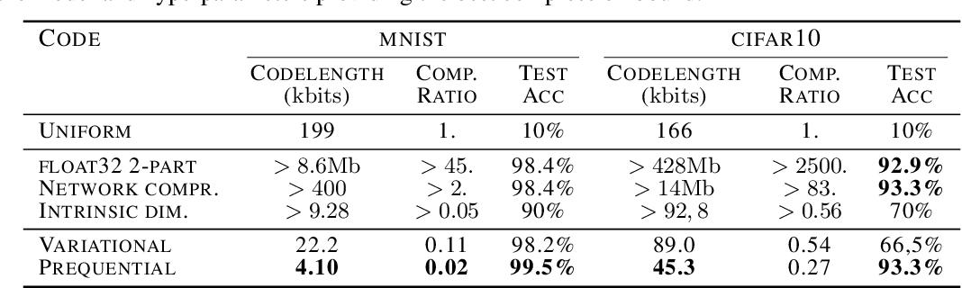 Figure 2 for The Description Length of Deep Learning Models