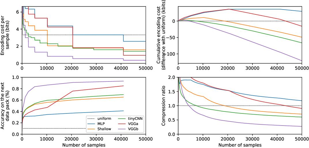 Figure 3 for The Description Length of Deep Learning Models