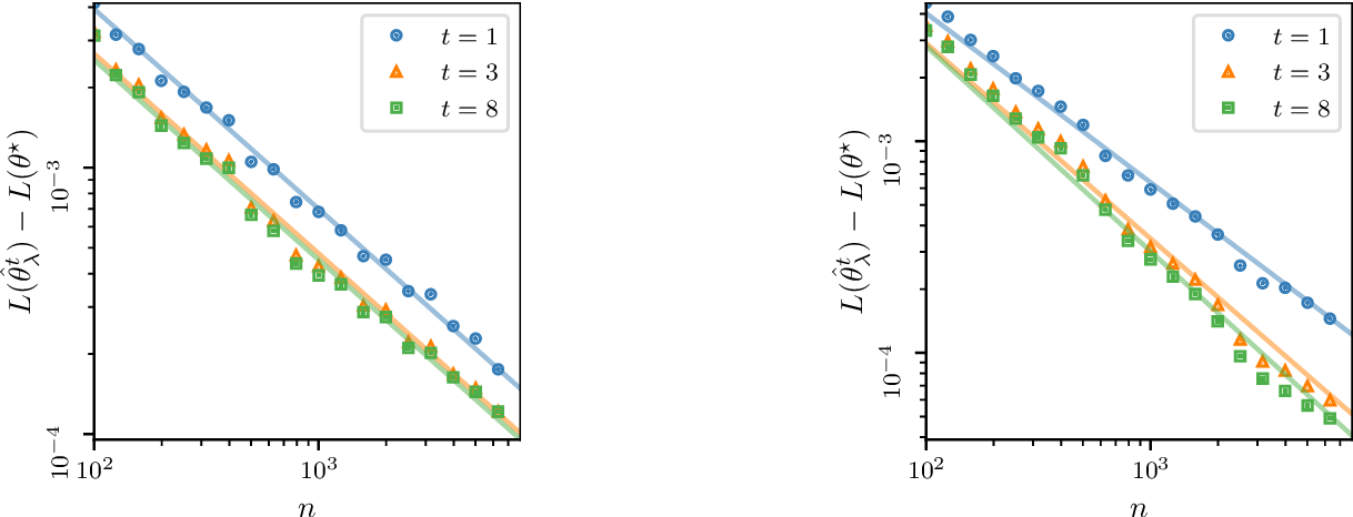 Figure 1 for Beyond Tikhonov: Faster Learning with Self-Concordant Losses via Iterative Regularization