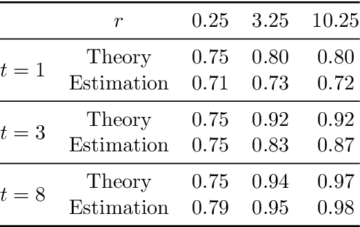 Figure 2 for Beyond Tikhonov: Faster Learning with Self-Concordant Losses via Iterative Regularization
