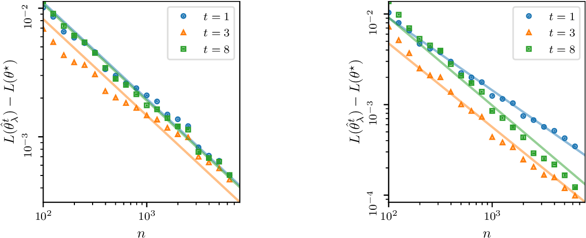Figure 4 for Beyond Tikhonov: Faster Learning with Self-Concordant Losses via Iterative Regularization