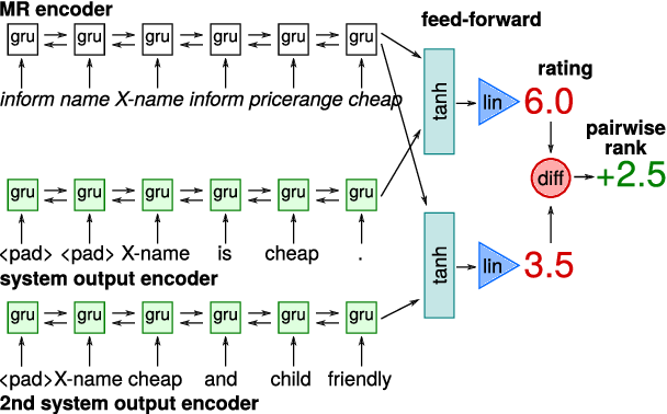Figure 3 for Automatic Quality Estimation for Natural Language Generation: Ranting (Jointly Rating and Ranking)