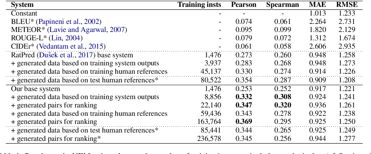 Figure 2 for Automatic Quality Estimation for Natural Language Generation: Ranting (Jointly Rating and Ranking)