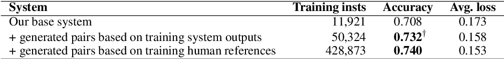 Figure 4 for Automatic Quality Estimation for Natural Language Generation: Ranting (Jointly Rating and Ranking)