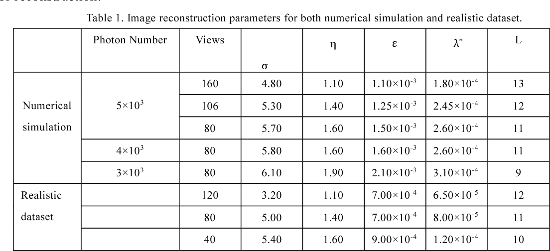 Figure 2 for Low-dose spectral CT reconstruction using L0 image gradient and tensor dictionary