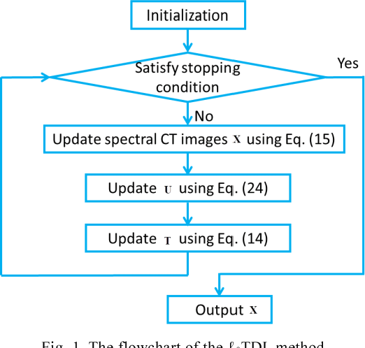 Figure 1 for Low-dose spectral CT reconstruction using L0 image gradient and tensor dictionary