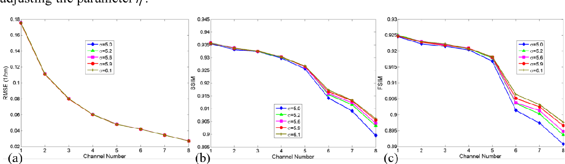 Figure 3 for Low-dose spectral CT reconstruction using L0 image gradient and tensor dictionary