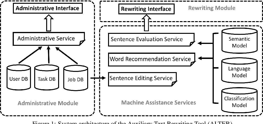 Figure 1 for ALTER: Auxiliary Text Rewriting Tool for Natural Language Generation