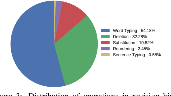 Figure 3 for ALTER: Auxiliary Text Rewriting Tool for Natural Language Generation